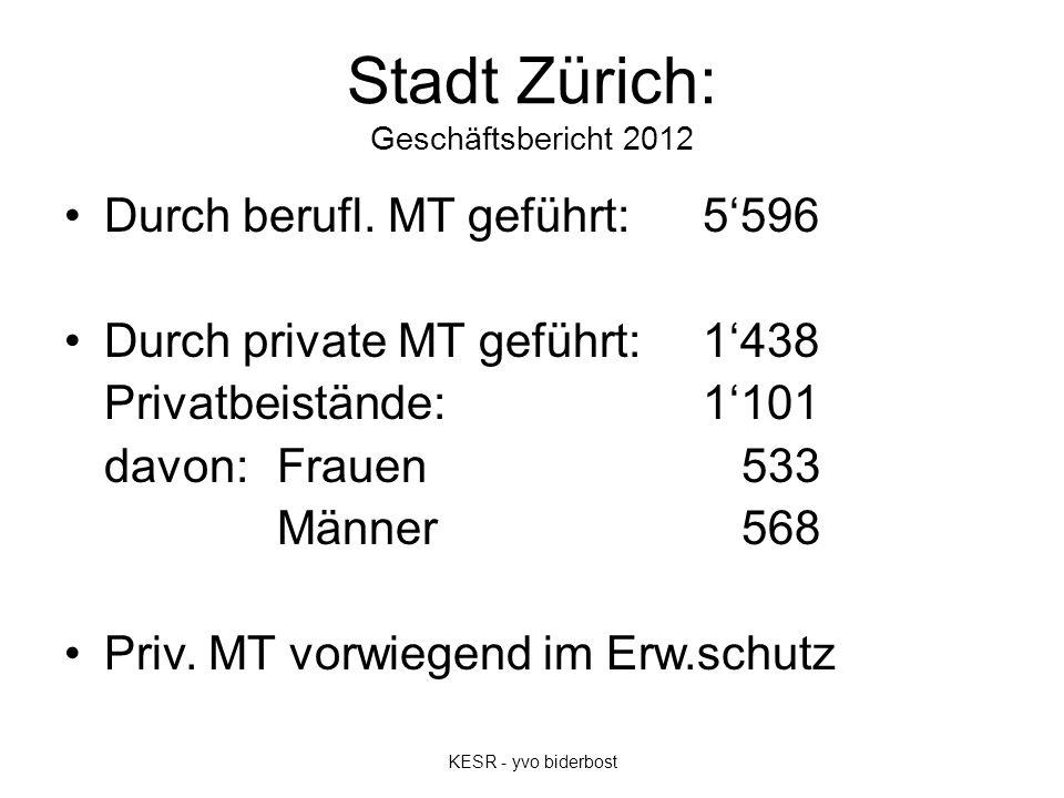 Stadt Zürich: Geschäftsbericht 2012 Durch berufl. MT geführt: 5'596 Durch private MT geführt:1'438 Privatbeistände:1'101 davon: Frauen 533 Männer 568