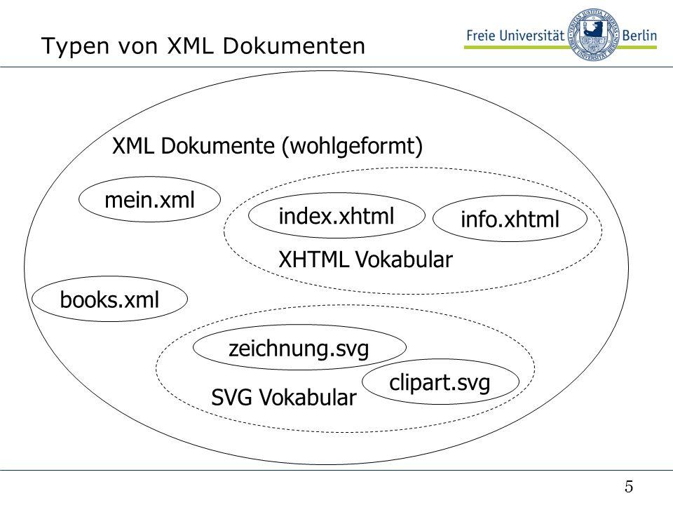 5 Typen von XML Dokumenten XML Dokumente (wohlgeformt) SVG Vokabular index.xhtml zeichnung.svg mein.xml books.xml clipart.svg info.xhtml XHTML Vokabular