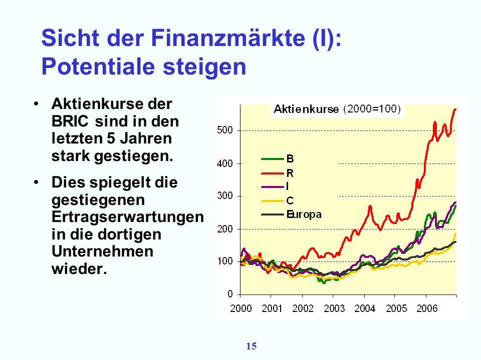 14 Rohstoffpreise und allgemeine Preisentwicklung Dieser Anstieg war, in realer und langfristiger Sicht, weniger ausgeprägt.