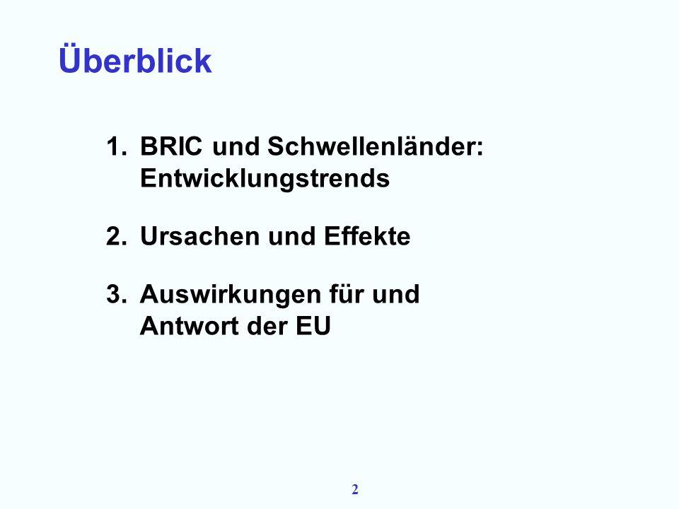 22 1.BRIC und Schwellenländer: Entwicklungstrends 2.Ursachen und Effekte 3.Auswirkungen für und Antwort der EU
