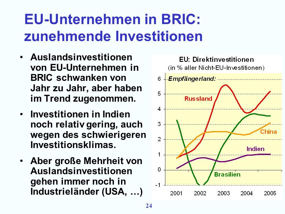 23 EU-Unternehmen in BRIC: Handel knapp behauptet