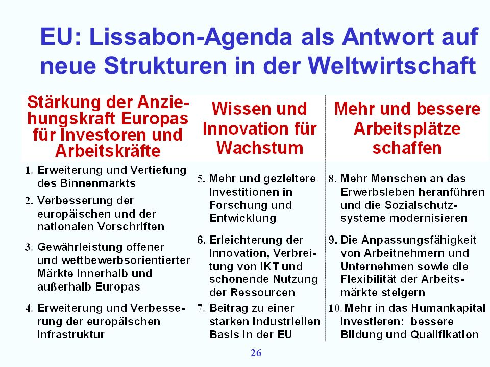 25 Antwort und Anpassung der EU: drei Ansatzpunkte 1.Stärkung der Volkswirtschaften in der EU im globalen Wettbewerb  Lissabon 2.Institutionelle und vertragliche Regeln zu Handel und Investitionen  Multilateraler Rahmen: WHO, IWF  Bilaterale Beziehungen 3.Stärkung der EU-Position in internationaler Wirtschaftsdiplomatie  Mitgliedschaft in internationalen Institutionen  Koordination
