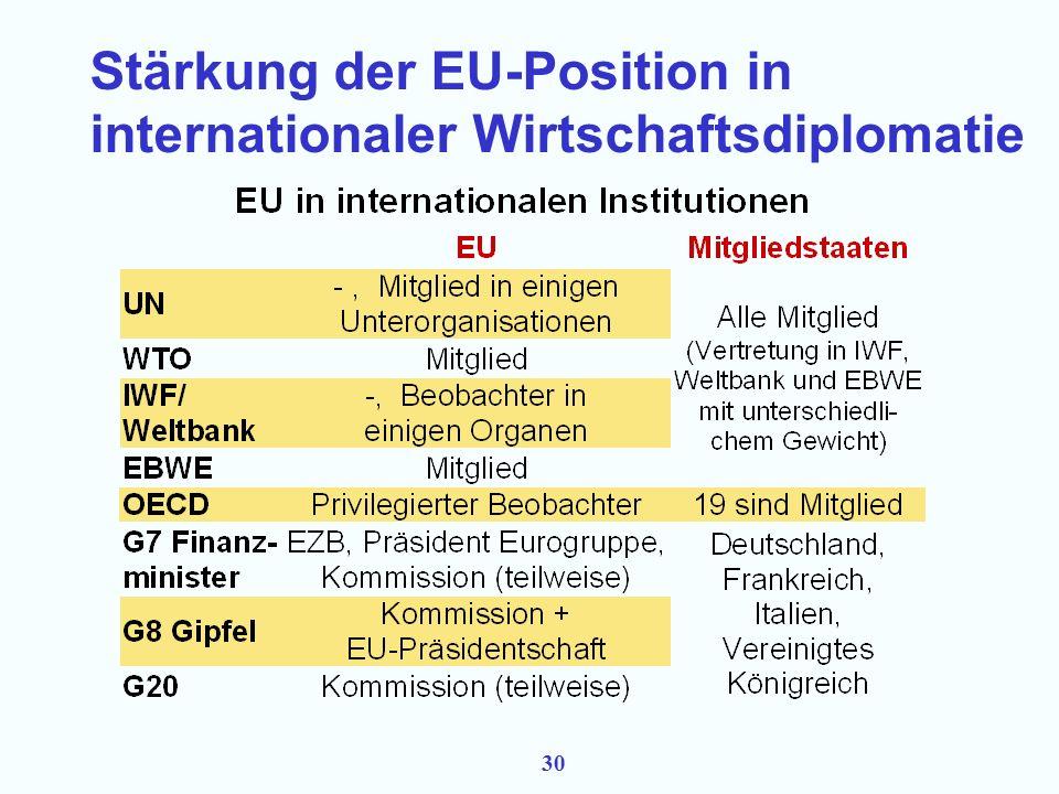 29 Stärkung der EU-Position in internationaler Wirtschaftsdiplomatie Ökonomische und monetäre Integration der EU eilt der Vertretung der gemeinsamen EU-Interessen in internationalen Fora voraus Vertretung des EU-Binnenmarkts und des Eurogebietes nach außen ist immer noch weitgehend nationalstaatlich organisiert.