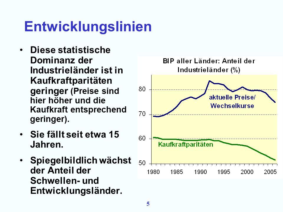4 Ausgangspunkt Die entwickelten Industrieländer produzieren immer noch mehr als ¾ des gesamten BIP (in laufenden Preisen).