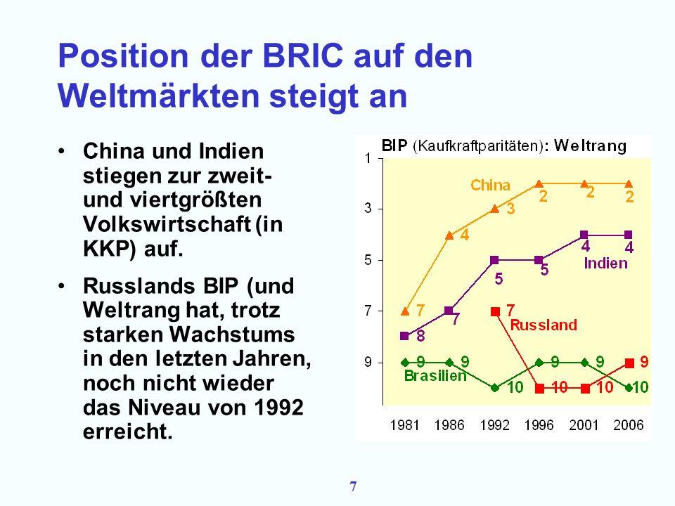 7 Position der BRIC auf den Weltmärkten steigt an China und Indien stiegen zur zweit- und viertgrößten Volkswirtschaft (in KKP) auf.