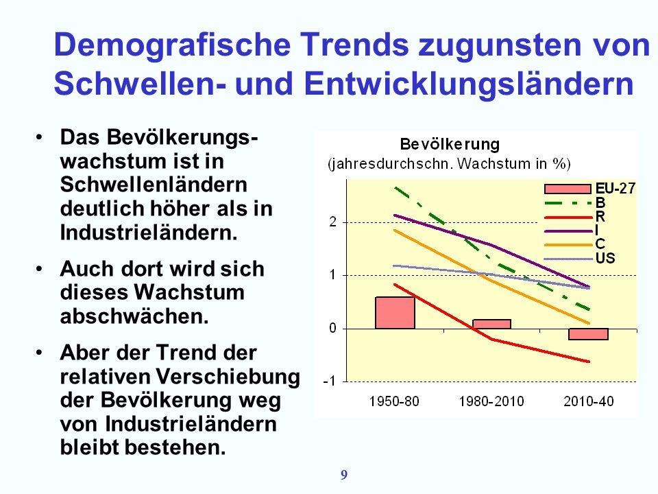 9 Demografische Trends zugunsten von Schwellen- und Entwicklungsländern Das Bevölkerungs- wachstum ist in Schwellenländern deutlich höher als in Industrieländern.