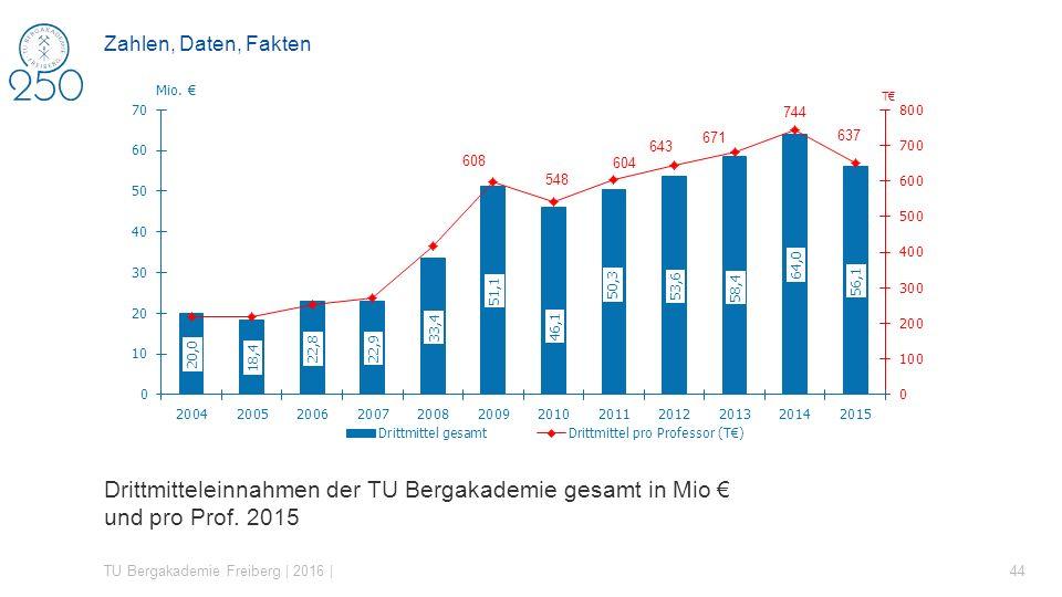 Drittmitteleinnahmen der TU Bergakademie gesamt in Mio € und pro Prof. 2015 TU Bergakademie Freiberg | 2016 | 44 Zahlen, Daten, Fakten