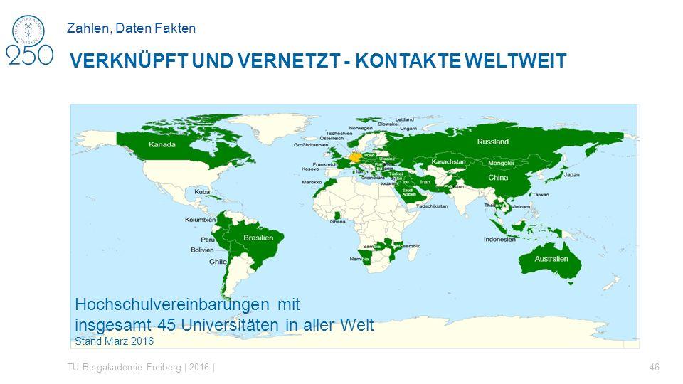 Zahlen, Daten Fakten  Die hier dargestellte Grafik zeigt alle Länder weltweit, mit denen die TU Bergakademie Freiberg variierende Formen der Hochschu