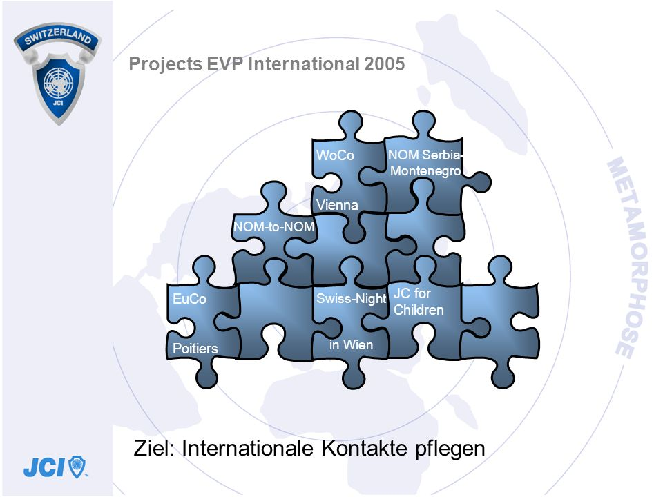 Projects EVP International 2005 EuCo Poitiers WoCo Vienna NOM-to-NOM JC for Children NOM Serbia- Montenegro Ziel: Internationale Kontakte pflegen Swiss-Night in Wien