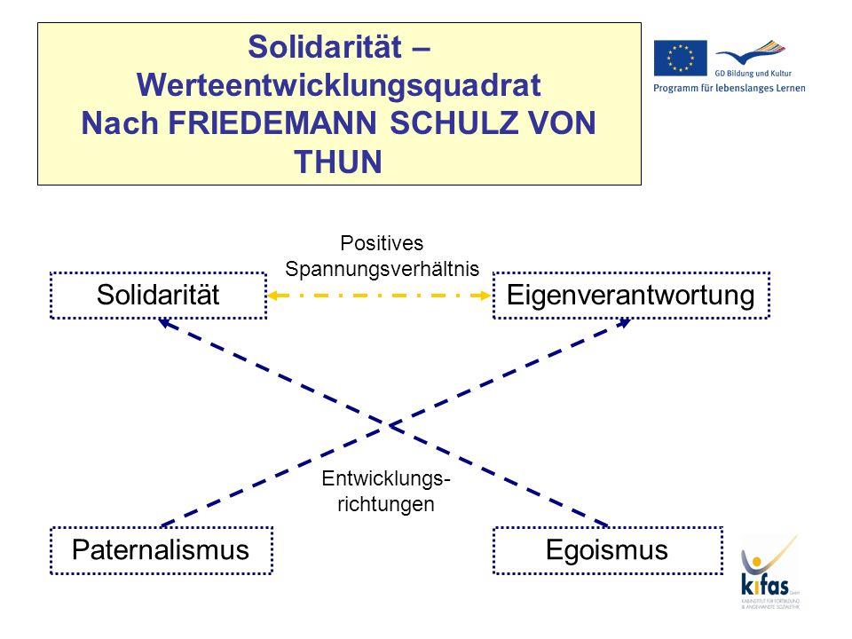 Solidarität – Werteentwicklungsquadrat Nach FRIEDEMANN SCHULZ VON THUN EgoismusPaternalismus EigenverantwortungSolidarität Positives Spannungsverhältn