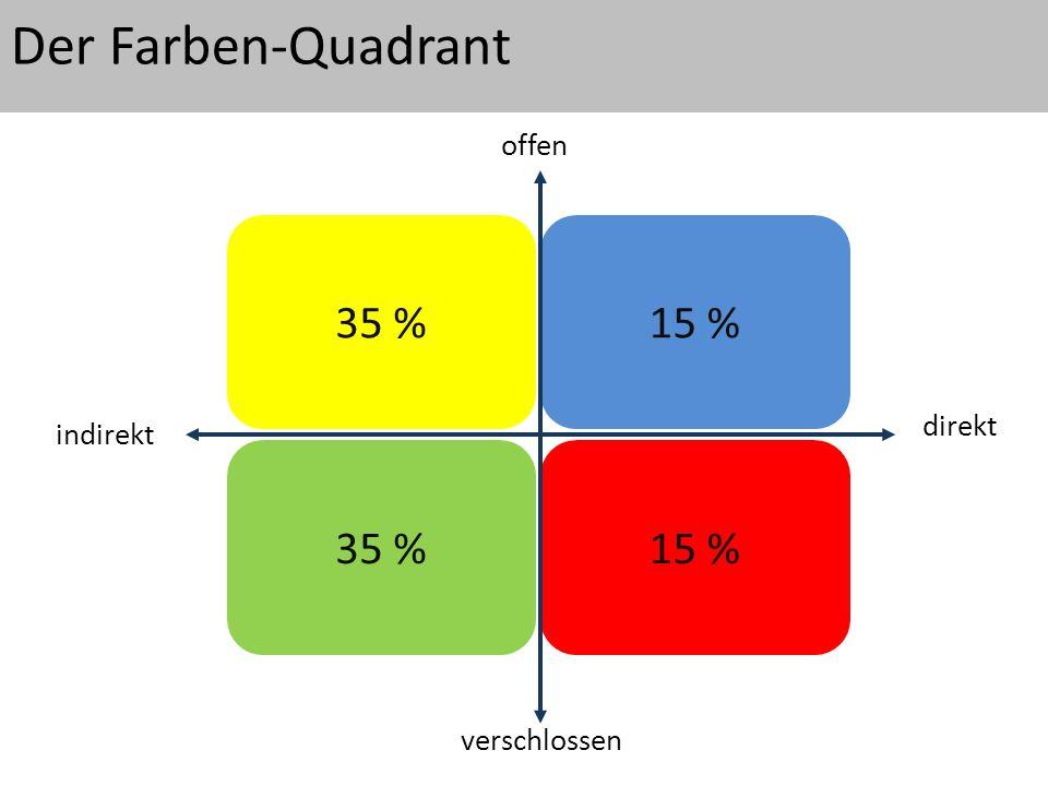 Der Farben-Quadrant 35 %15 % 35 % 15 % offen verschlossen indirekt direkt