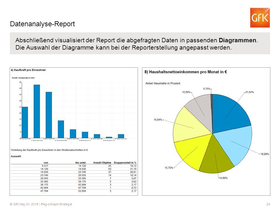 © GfK May 31, 2016 | RegioGraph Strategie 24 Datenanalyse-Report Abschließend visualisiert der Report die abgefragten Daten in passenden Diagrammen. D