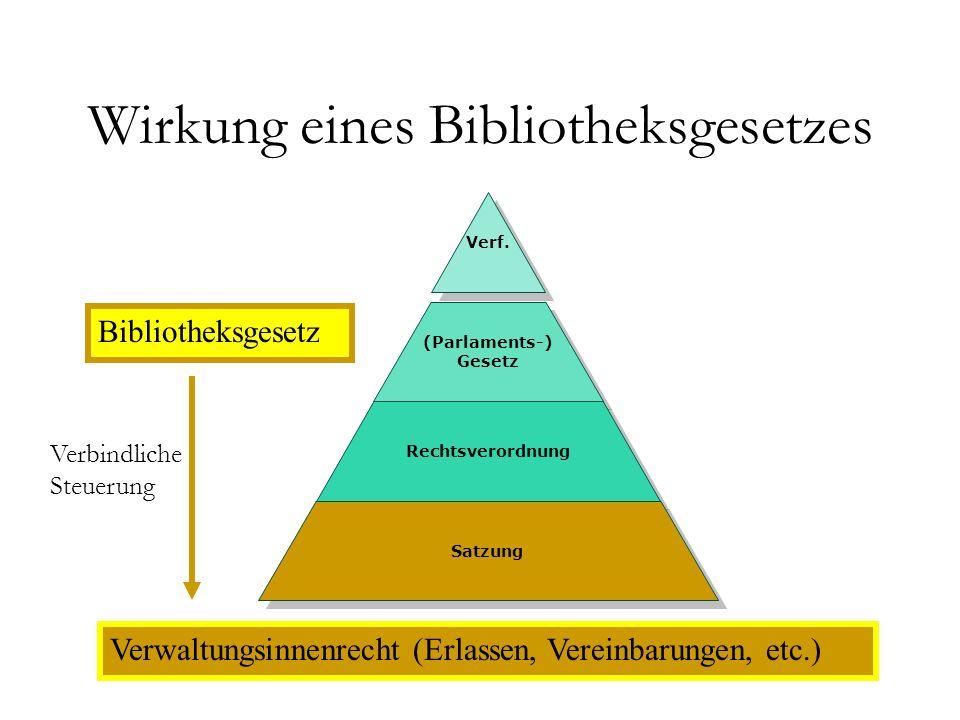 Wirkung eines Bibliotheksgesetzes Verf.