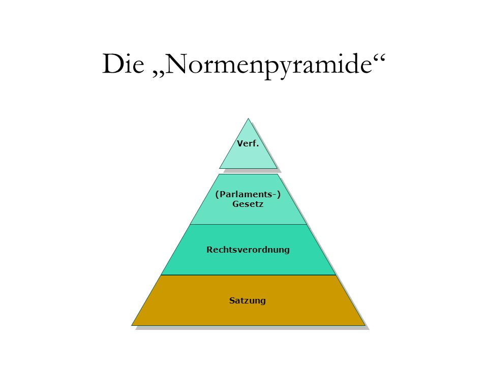 "Die ""Normenpyramide Verf. (Parlaments-) Gesetz (Parlaments-) Gesetz Rechtsverordnung Satzung"