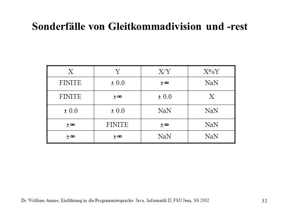 Dr. Wolfram Amme, Einführung in die Programmiersprache Java, Informatik II, FSU Jena, SS 2002 31 Sonderfälle von Gleitkommadivision und -rest XYX/YX%Y