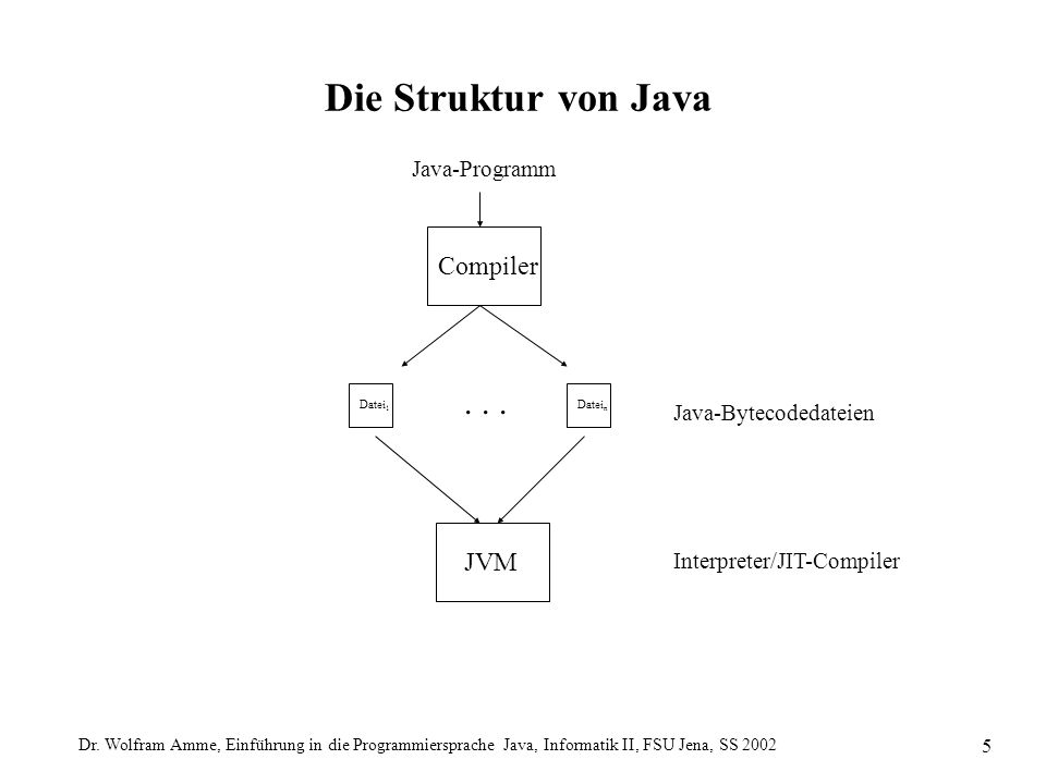 Dr. Wolfram Amme, Einführung in die Programmiersprache Java, Informatik II, FSU Jena, SS 2002 5 Die Struktur von Java Java-Programm Java-Bytecodedatei