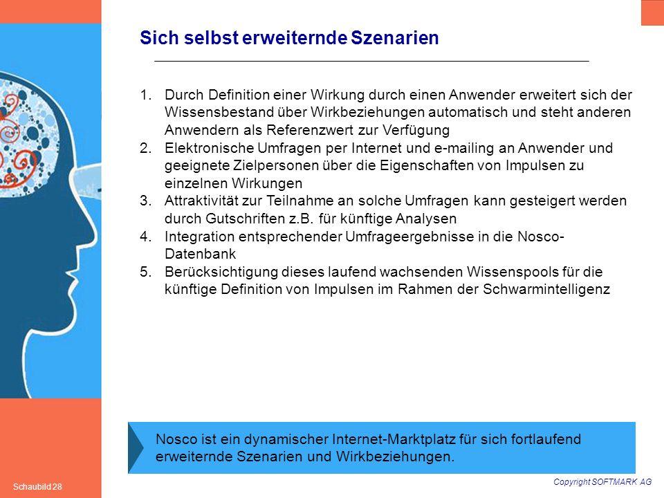 Copyright SOFTMARK AG Schaubild 28 Sich selbst erweiternde Szenarien Nosco ist ein dynamischer Internet-Marktplatz für sich fortlaufend erweiternde Sz