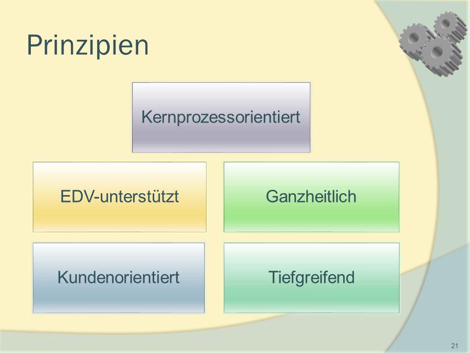 Prinzipien EDV-unterstütztGanzheitlich TiefgreifendKundenorientiert Kernprozessorientiert 21