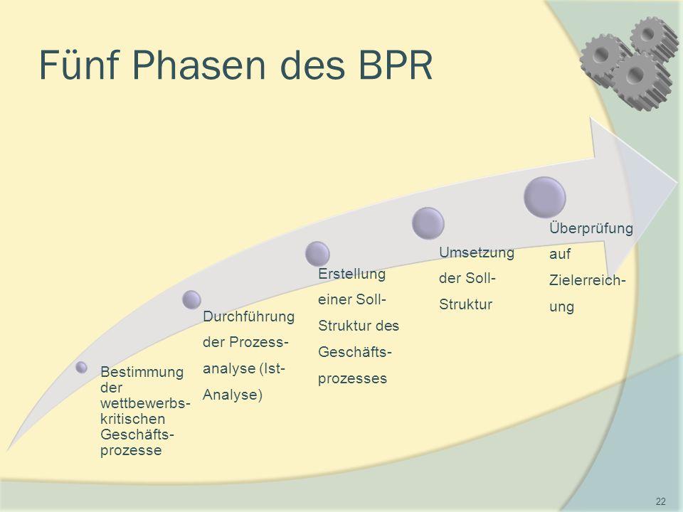 Fünf Phasen des BPR Bestimmung der wettbewerbs- kritischen Geschäfts- prozesse Durchführung der Prozess- analyse (Ist- Analyse) Erstellung einer Soll- Struktur des Geschäfts- prozesses Umsetzung der Soll- Struktur Überprüfung auf Zielerreich- ung 22