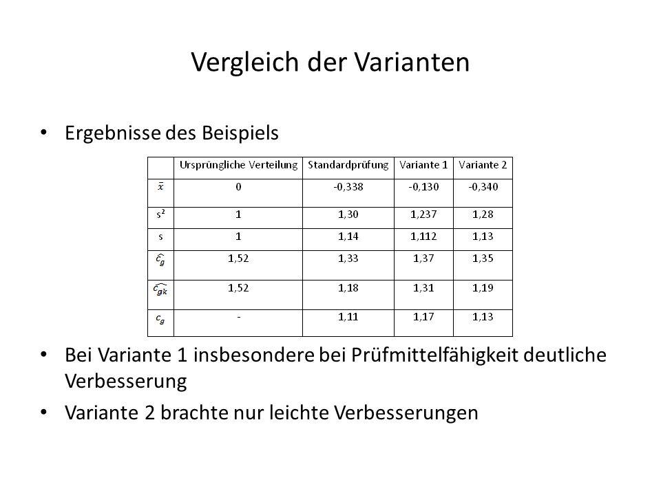 Vergleich der Varianten Ergebnisse des Beispiels Bei Variante 1 insbesondere bei Prüfmittelfähigkeit deutliche Verbesserung Variante 2 brachte nur lei