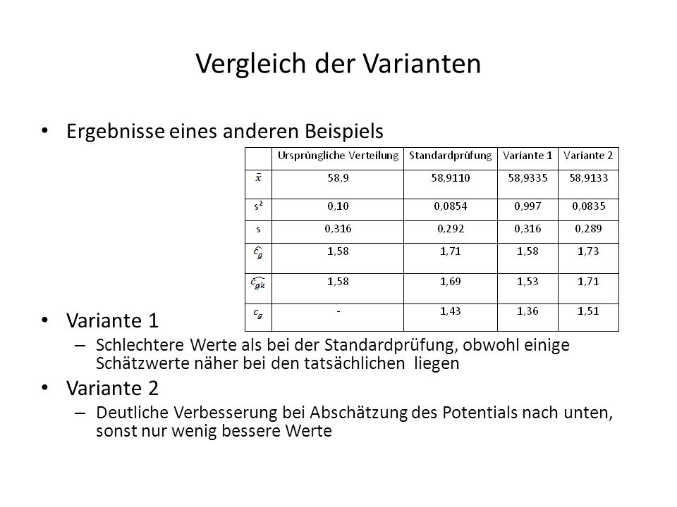 Vergleich der Varianten Ergebnisse eines anderen Beispiels Variante 1 – Schlechtere Werte als bei der Standardprüfung, obwohl einige Schätzwerte näher bei den tatsächlichen liegen Variante 2 – Deutliche Verbesserung bei Abschätzung des Potentials nach unten, sonst nur wenig bessere Werte