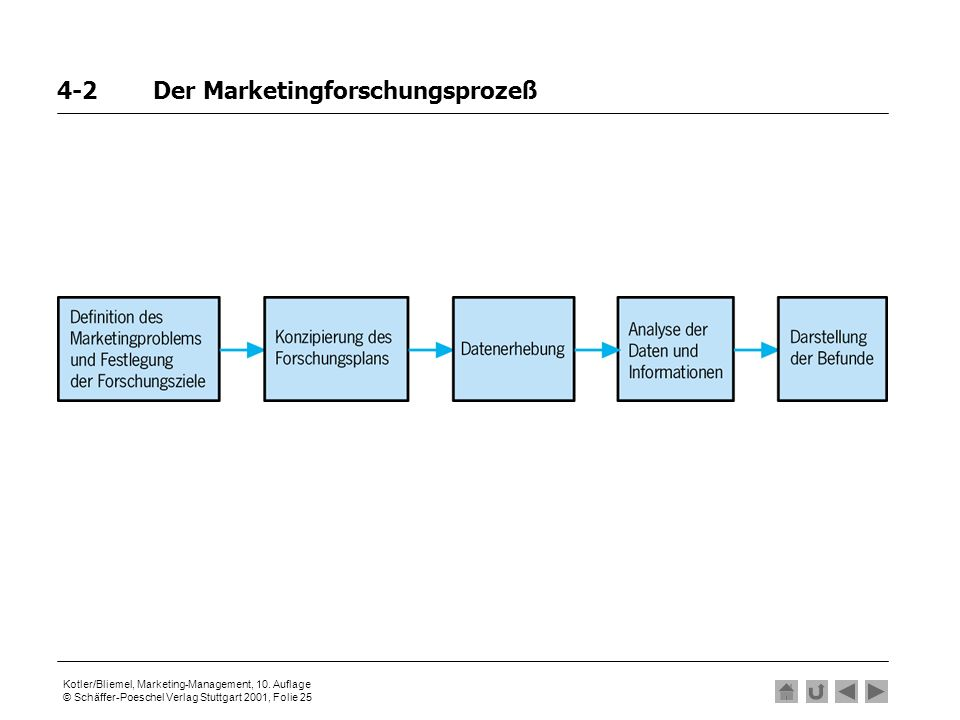 Kotler/Bliemel, Marketing-Management, 10. Auflage © Schäffer-Poeschel Verlag Stuttgart 2001, Folie 25 4-2Der Marketingforschungsprozeß