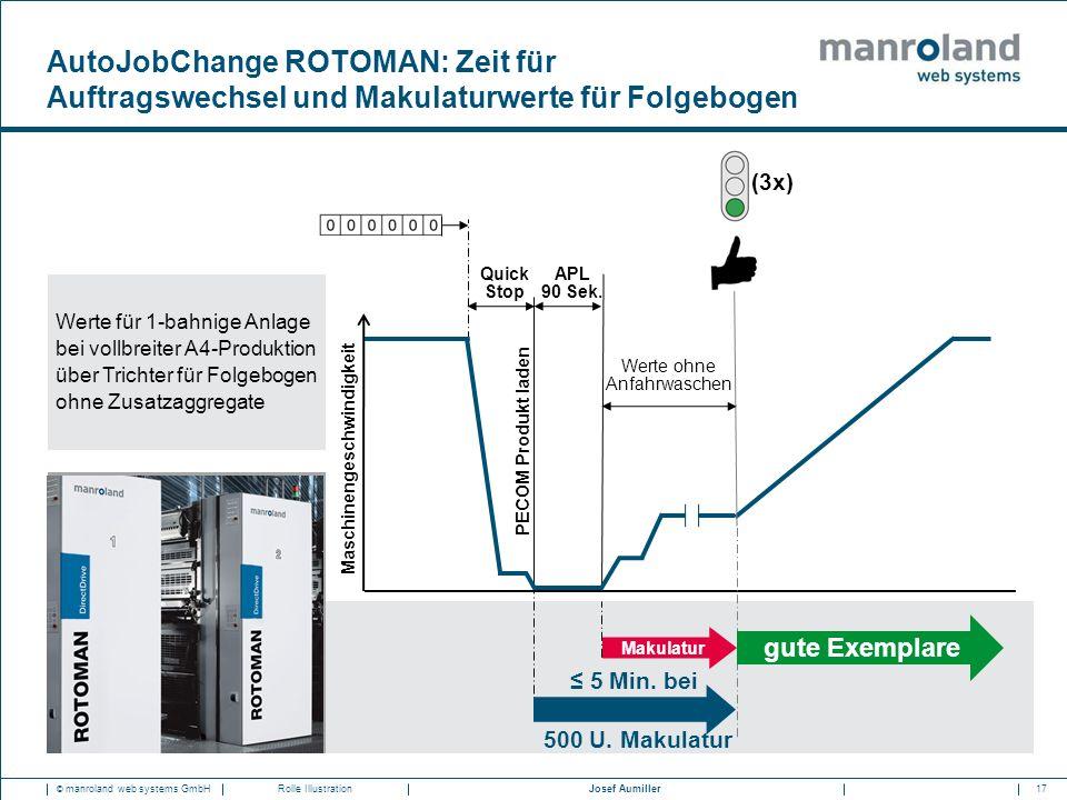 17Josef Aumiller © manroland web systems GmbHRolle Illustration PECOM Produkt laden Quick Stop APL 90 Sek. Maschinengeschwindigkeit Werte ohne Anfahrw