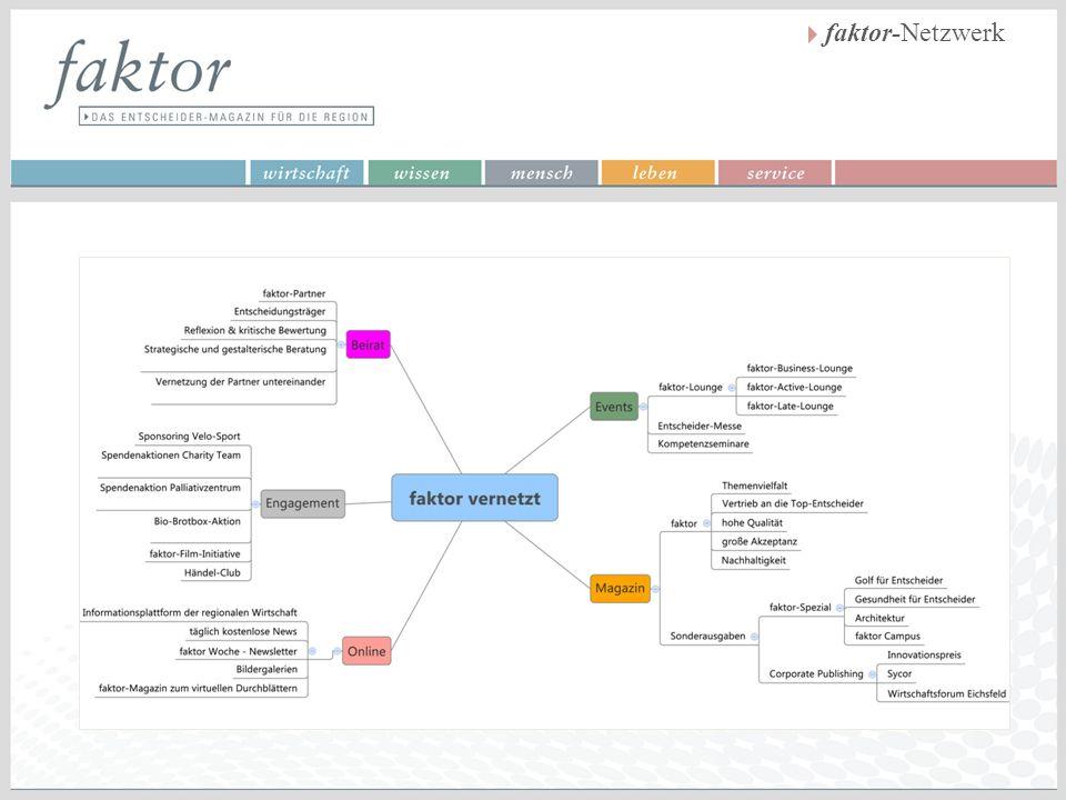 faktor-Netzwerk