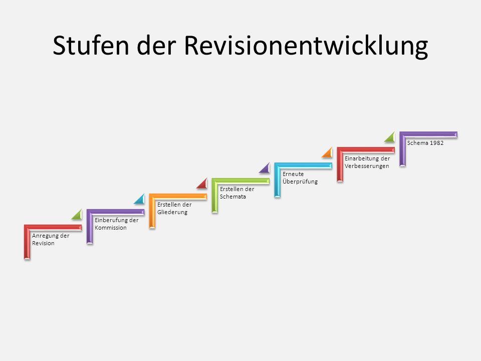 Stufen der Revisionentwicklung Anregung der Revision Einberufung der Kommission Erstellen der Gliederung Erstellen der Schemata Erneute Überprüfung Einarbeitung der Verbesserungen Schema 1982