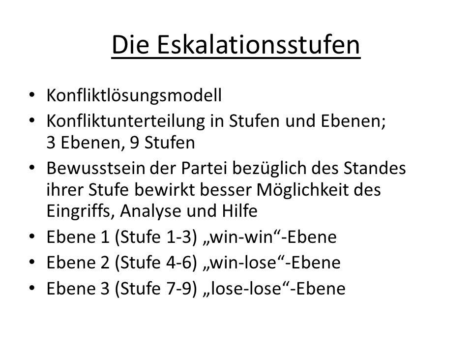 Die Eskalationsstufen Konfliktlösungsmodell Konfliktunterteilung in Stufen und Ebenen; 3 Ebenen, 9 Stufen Bewusstsein der Partei bezüglich des Standes