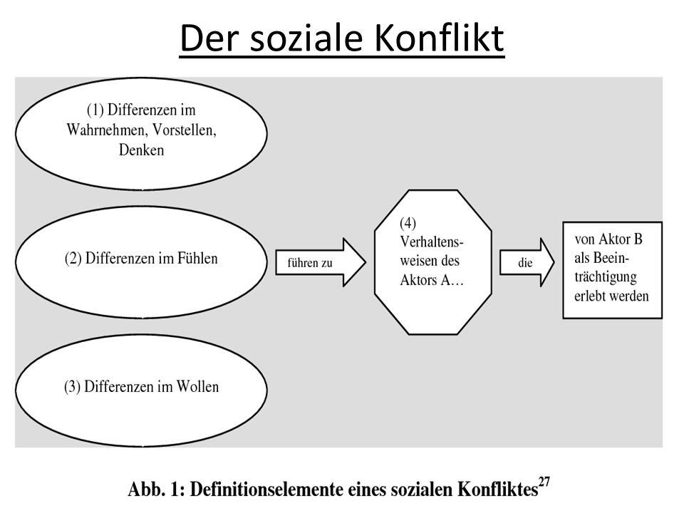 Abgrenzung des Konflikts zu Differenzen Differenzen: Unterschiede, Unvereinbarkeit Konflikt: Spürbare Unterschiede in dem Sinne, dass mind.