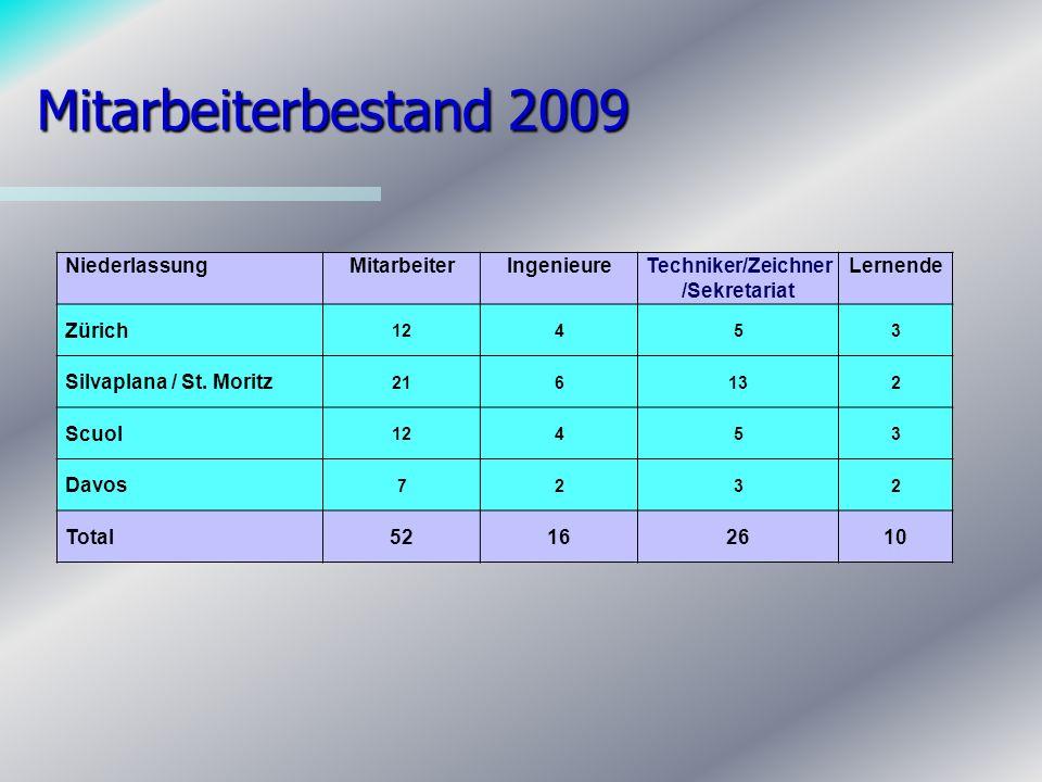 Mitarbeiterbestand 2009 NiederlassungMitarbeiterIngenieureTechniker/Zeichner /Sekretariat Lernende Zürich 12453 Silvaplana / St.