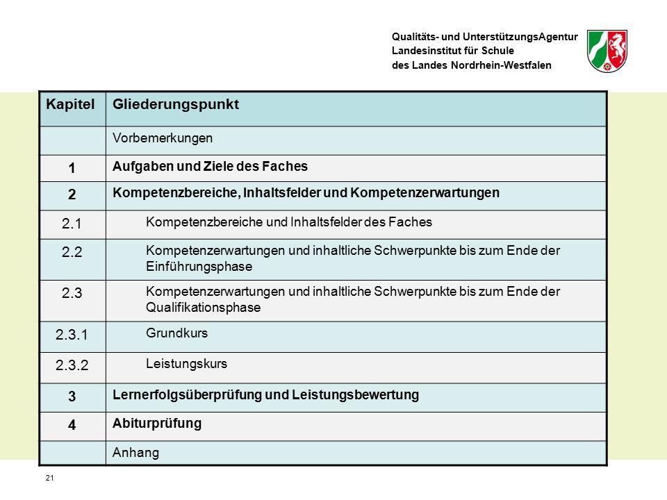 Qualitäts- und UnterstützungsAgentur Landesinstitut für Schule des Landes Nordrhein-Westfalen 21 KapitelGliederungspunkt Vorbemerkungen 1 Aufgaben und Ziele des Faches 2 Kompetenzbereiche, Inhaltsfelder und Kompetenzerwartungen 2.1 Kompetenzbereiche und Inhaltsfelder des Faches 2.2 Kompetenzerwartungen und inhaltliche Schwerpunkte bis zum Ende der Einführungsphase 2.3 Kompetenzerwartungen und inhaltliche Schwerpunkte bis zum Ende der Qualifikationsphase 2.3.1 Grundkurs 2.3.2 Leistungskurs 3 Lernerfolgsüberprüfung und Leistungsbewertung 4 Abiturprüfung Anhang