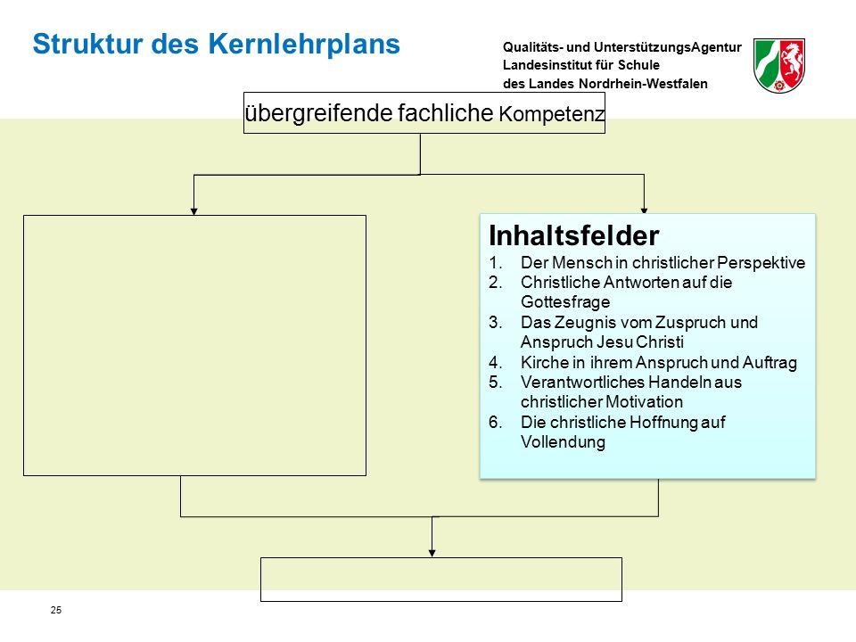 Qualitäts- und UnterstützungsAgentur Landesinstitut für Schule des Landes Nordrhein-Westfalen Struktur des Kernlehrplans übergreifende fachliche Kompe