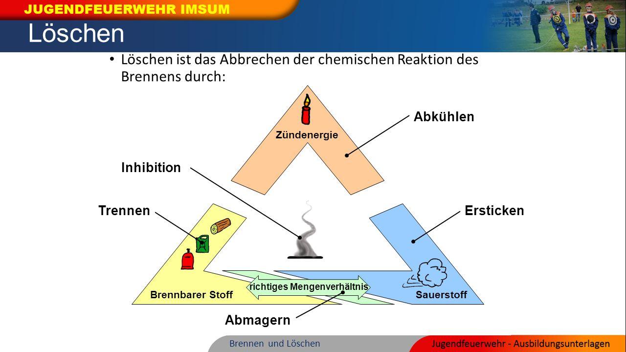 richtiges Mengenverhältnis Brennbarer Stoff Sauerstoff Zündenergie richtiges Mengenverhältnis Brennbarer Stoff Sauerstoff Zündenergie Sauerstoff Brenn