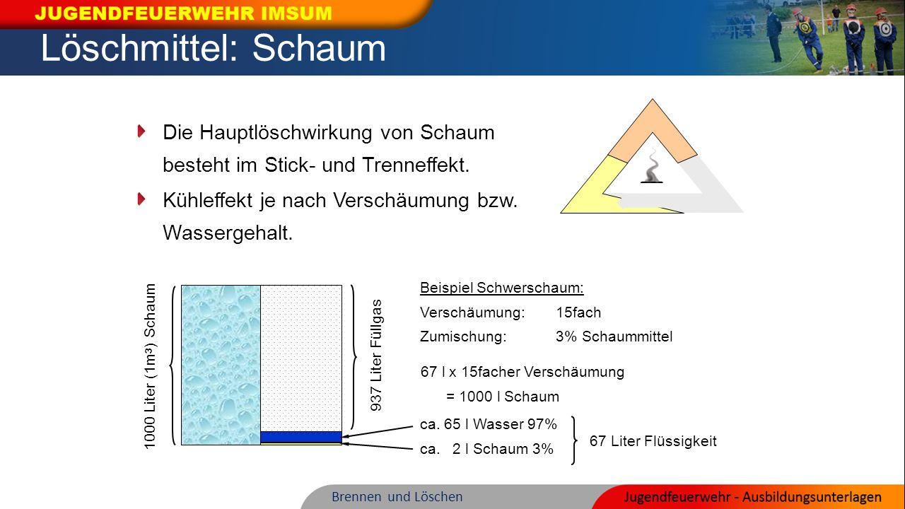 937 Liter Füllgas Die Hauptlöschwirkung von Schaum besteht im Stick- und Trenneffekt. 67 Liter Flüssigkeit 1000 Liter (1m 3 ) Schaum Beispiel Schwersc