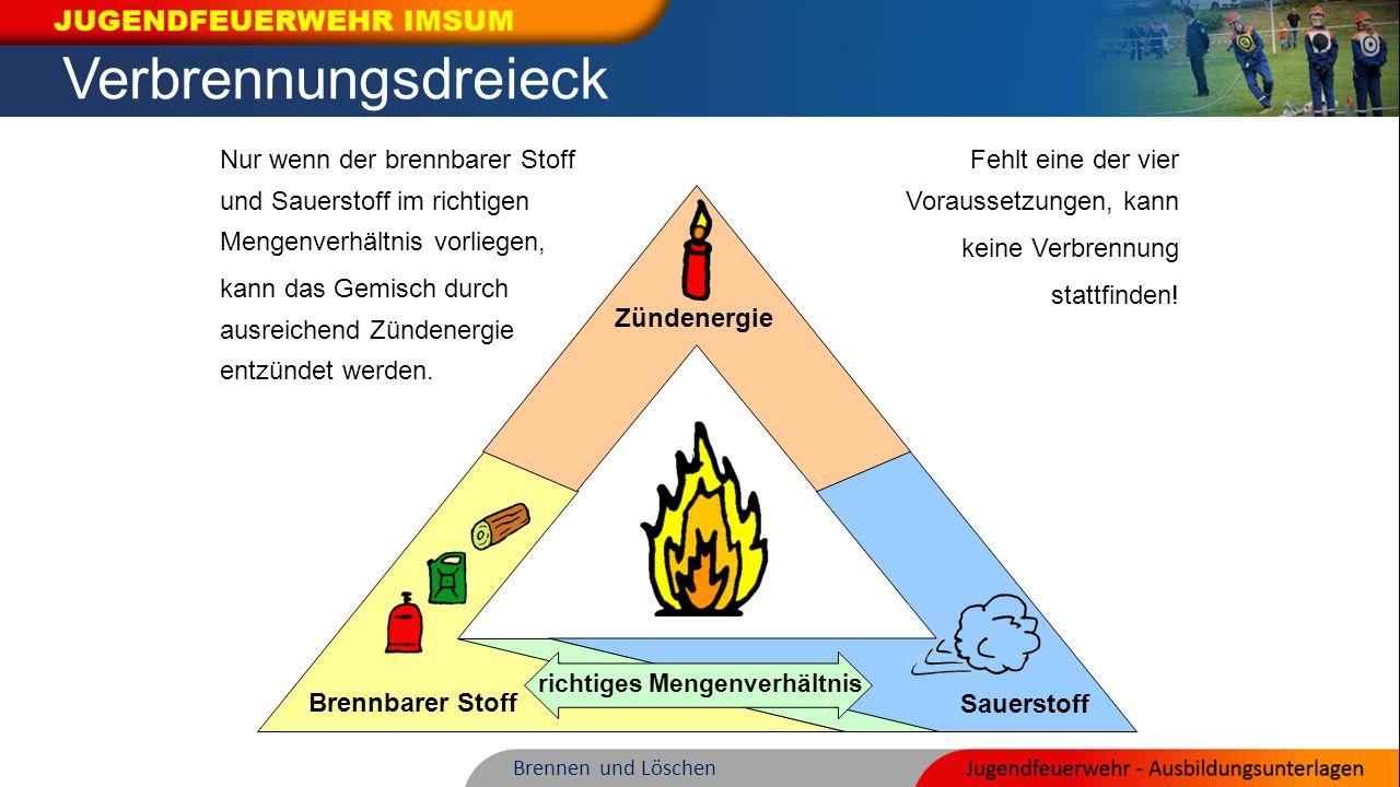 Verbrennungsdreieck Brennen und Löschen Sauerstoff Brennbarer Stoff richtiges Mengenverhältnis Zündenergie Nur wenn der brennbarer Stoff und Sauerstof