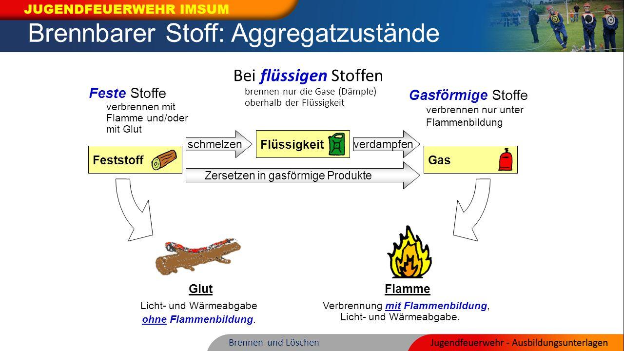 Brennbarer Stoff: Aggregatzustände Bei flüssigen Stoffen brennen nur die Gase (Dämpfe) oberhalb der Flüssigkeit FeststoffGas schmelzenverdampfen Flüss