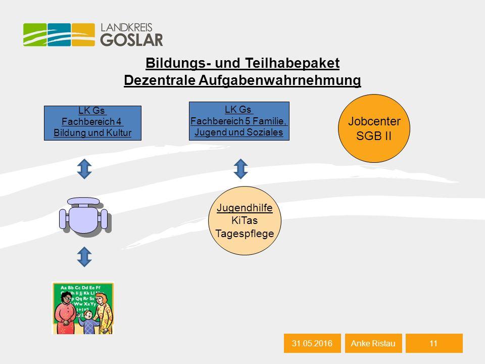 Bildungs- und Teilhabepaket Dezentrale Aufgabenwahrnehmung 31.05.201611 Anke Ristau LK Gs Fachbereich 4 Bildung und Kultur Jugendhilfe KiTas Tagespfle