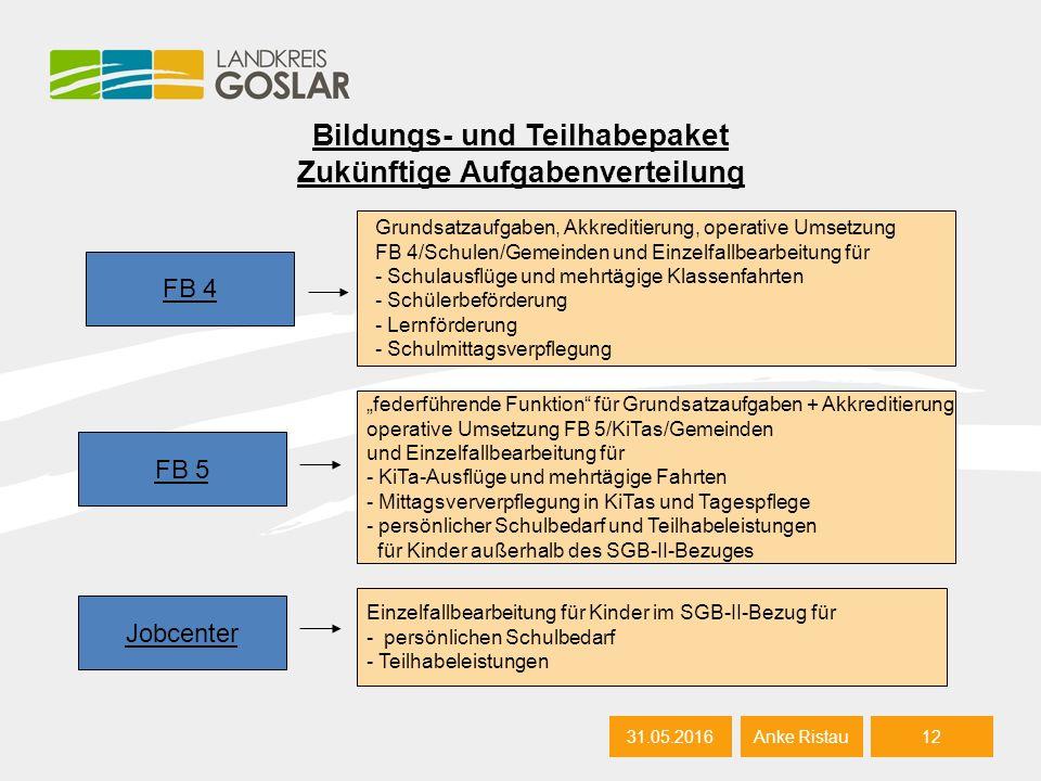 Bildungs- und Teilhabepaket Zukünftige Aufgabenverteilung 31.05.201612 Anke Ristau FB 4 Grundsatzaufgaben, Akkreditierung, operative Umsetzung FB 4/Sc