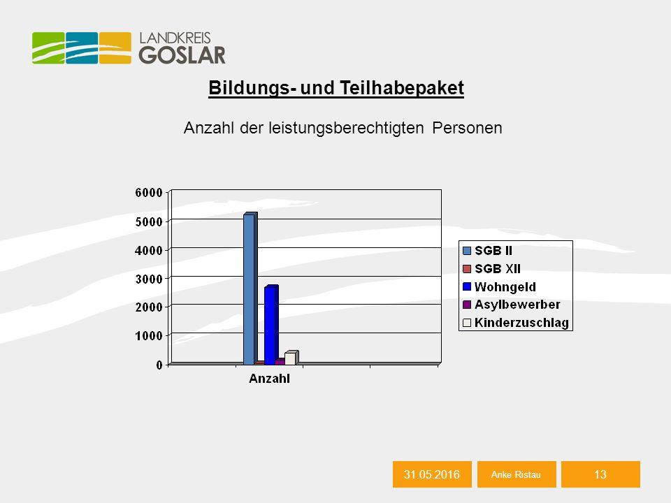 31.05.2016 Bildungs- und Teilhabepaket 31.05.201613 Anke Ristau Anzahl der leistungsberechtigten Personen
