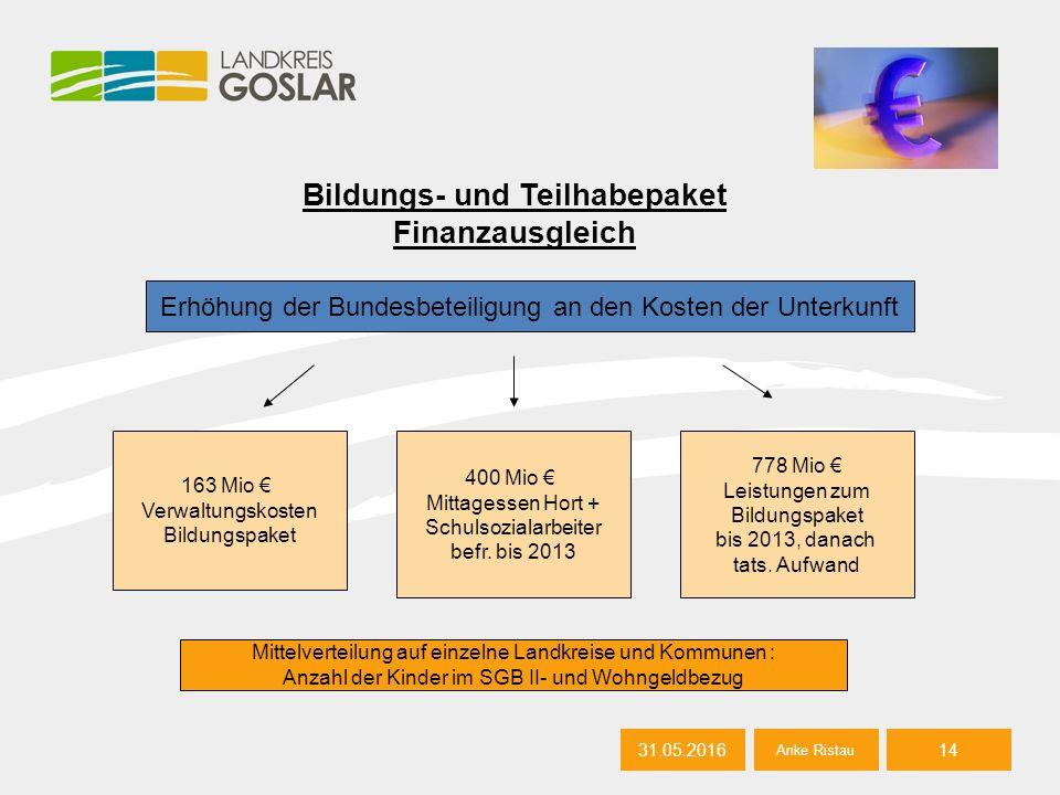 31.05.2016 Bildungs- und Teilhabepaket Finanzausgleich 31.05.201614 Anke Ristau Erhöhung der Bundesbeteiligung an den Kosten der Unterkunft 163 Mio €