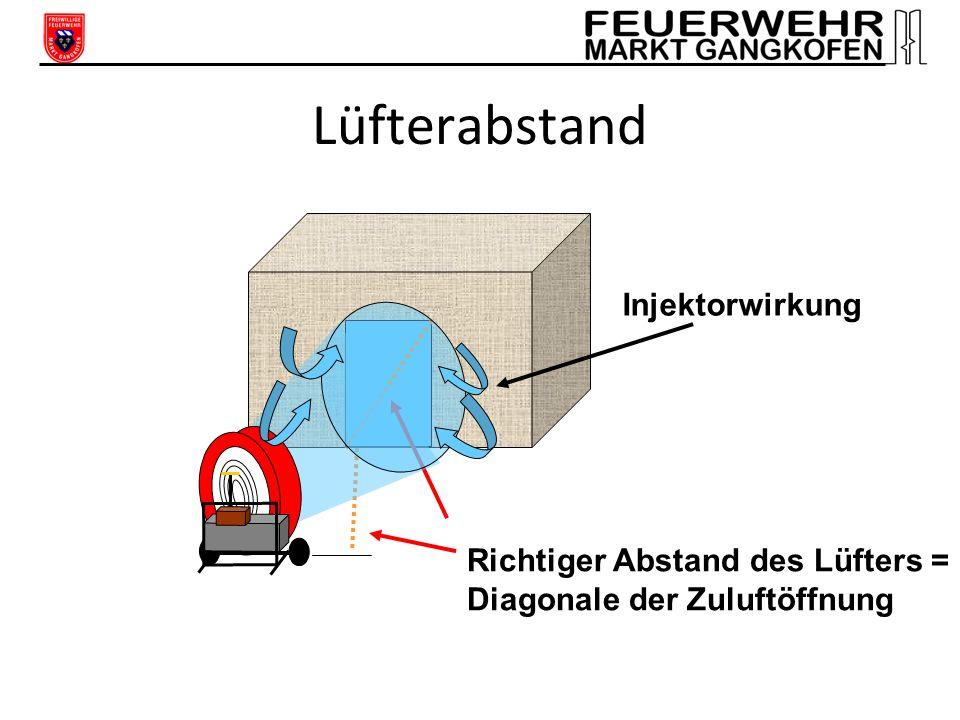Grundschritte der Überdruckbelüftung 1.Platzierung des Lüfters 2. Schaffung der Abluftöffnung 3.