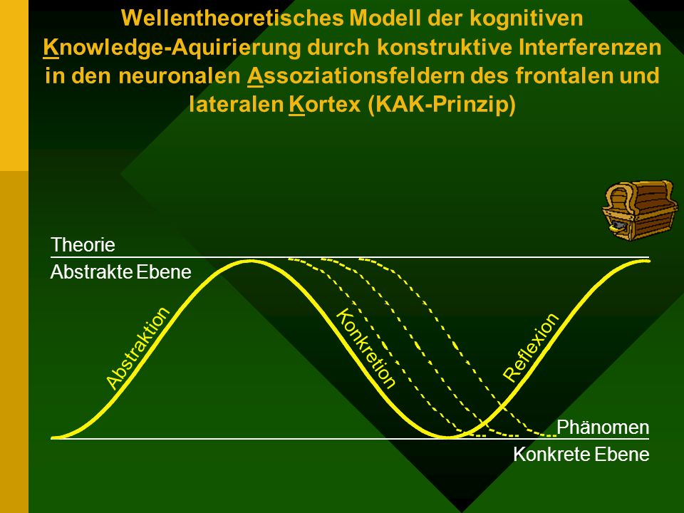 Abstraktion Reflexion Konkretion Wellentheoretisches Modell der kognitiven Knowledge-Aquirierung durch konstruktive Interferenzen in den neuronalen As