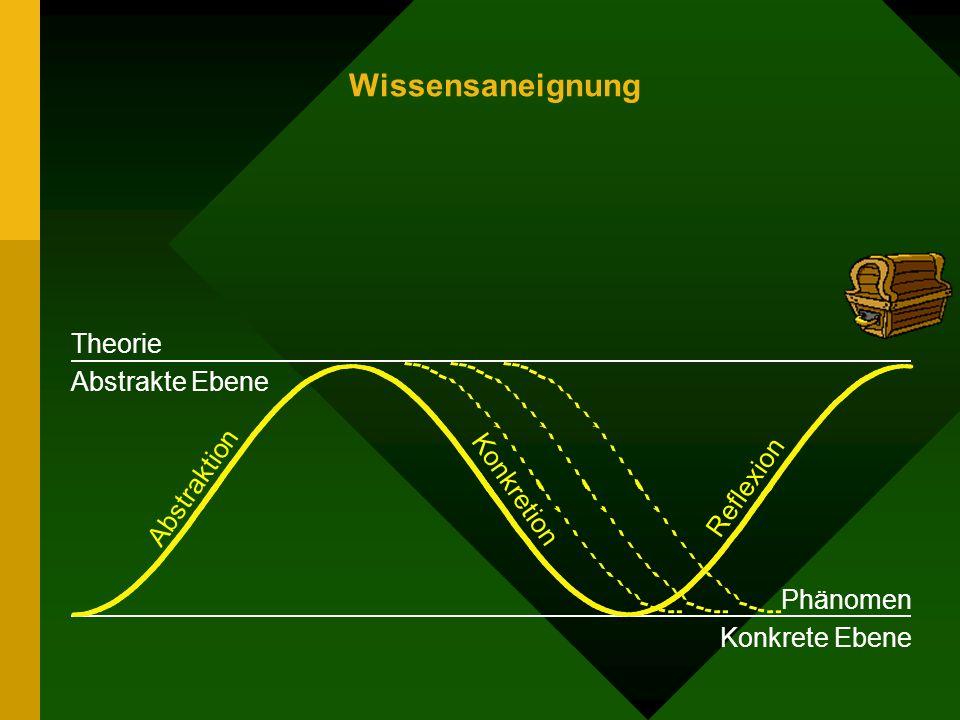 Abstraktion Reflexion Konkretion Wissensaneignung Theorie Abstrakte Ebene Phänomen Konkrete Ebene