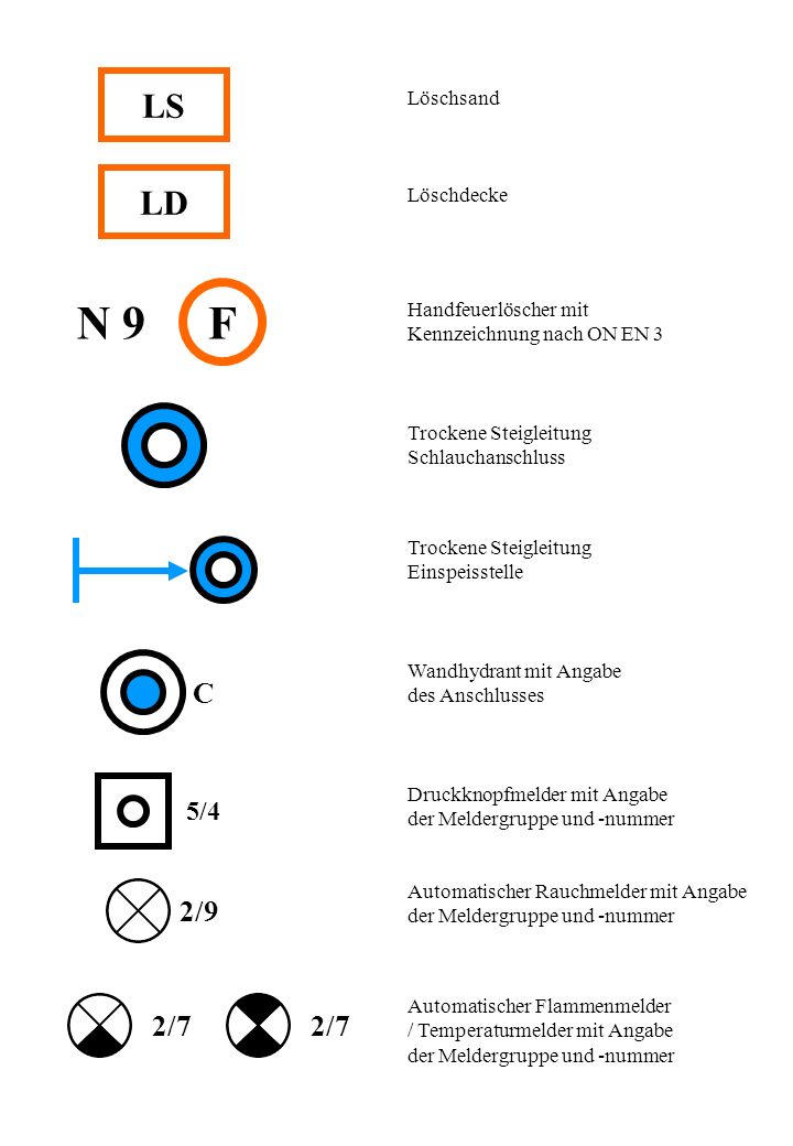 LD LS Löschsand Löschdecke FN 9 Handfeuerlöscher mit Kennzeichnung nach ON EN 3 C Trockene Steigleitung Schlauchanschluss Trockene Steigleitung Einspeisstelle Wandhydrant mit Angabe des Anschlusses 5/4 Druckknopfmelder mit Angabe der Meldergruppe und -nummer 2/9 Automatischer Rauchmelder mit Angabe der Meldergruppe und -nummer 2/7 Automatischer Flammenmelder / Temperaturmelder mit Angabe der Meldergruppe und -nummer