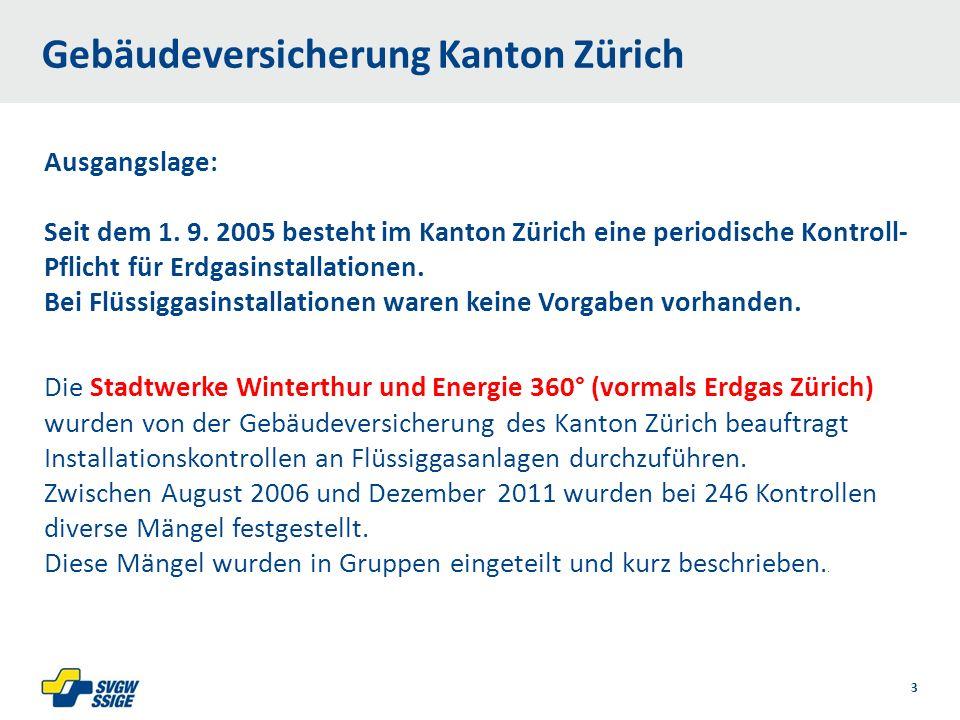 1/32/31/2Right11.60Left 11.601/2 7.60 Placeholder 6.00 6.80 Placeholder title Placeholder Top 9.20 Bottom 9.20 Center 0.80 1/4 3/4 Gebäudeversicherung Kanton Zürich Die Stadtwerke Winterthur und Energie 360° (vormals Erdgas Zürich) wurden von der Gebäudeversicherung des Kanton Zürich beauftragt Installationskontrollen an Flüssiggasanlagen durchzuführen.