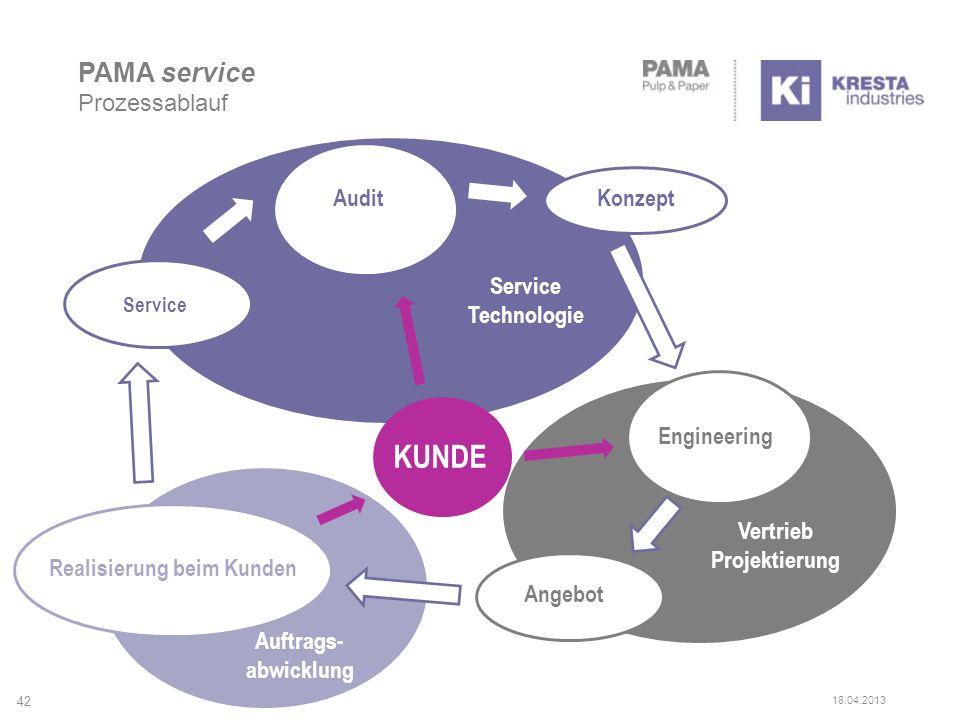 PAMA service Prozessablauf AuditKonzept Service Technologie Engineering Angebot Realisierung beim Kunden Auftrags- abwicklung Vertrieb Projektierung KUNDE 42 18.04.2013