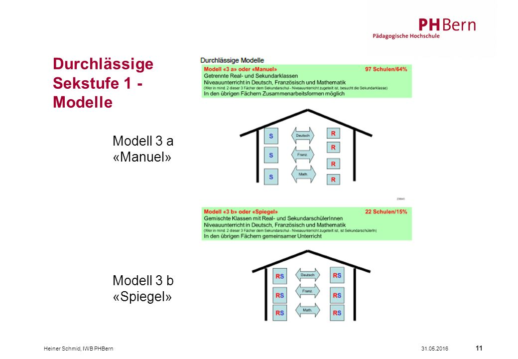 31.05.2016Heiner Schmid, IWB PHBern 11 Durchlässige Sekstufe 1 - Modelle Modell 3 a «Manuel» Modell 3 b «Spiegel»