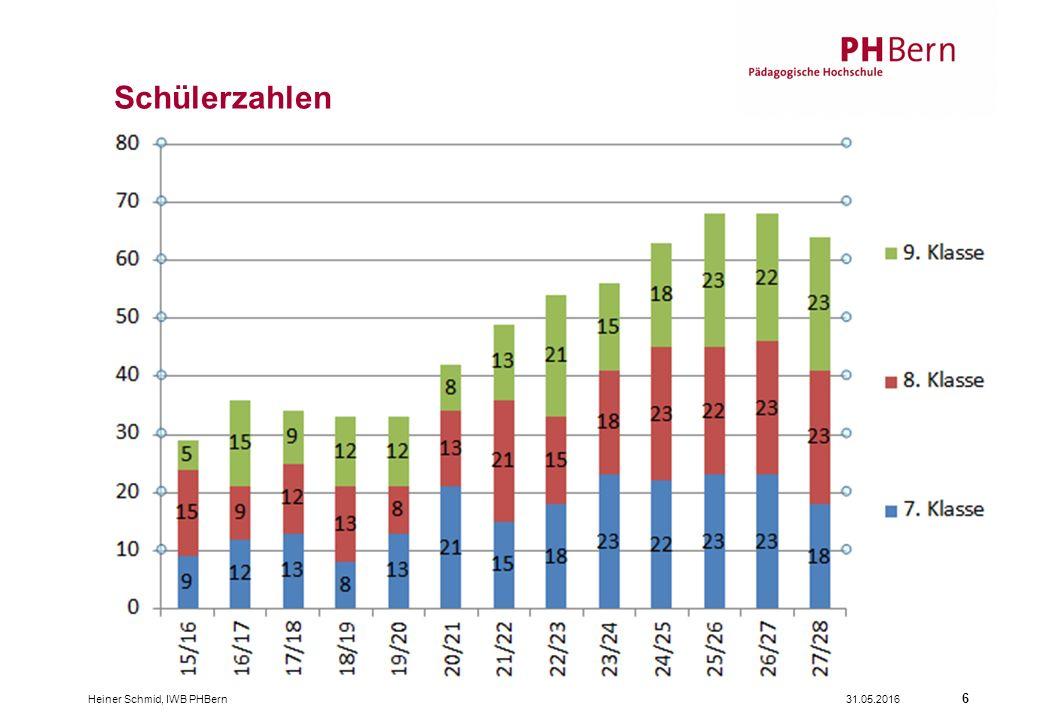 31.05.2016Heiner Schmid, IWB PHBern 6 Schülerzahlen